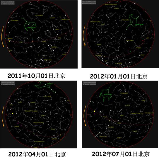 希腊天文学家阿里斯塔克斯和喜帕恰斯重新系统归纳